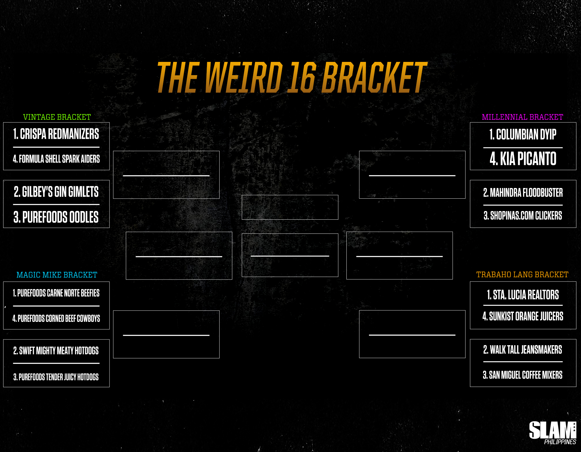 THE WEIRD 16 BRACKET: What's the weirdest PBA team name of all time