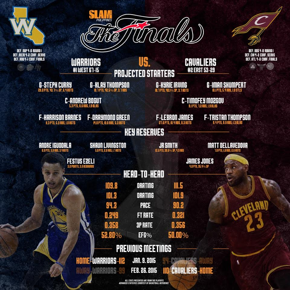 INFOGRAPHIC: How the Warriors and the Cavaliers match up - SLAMonline Philippines
